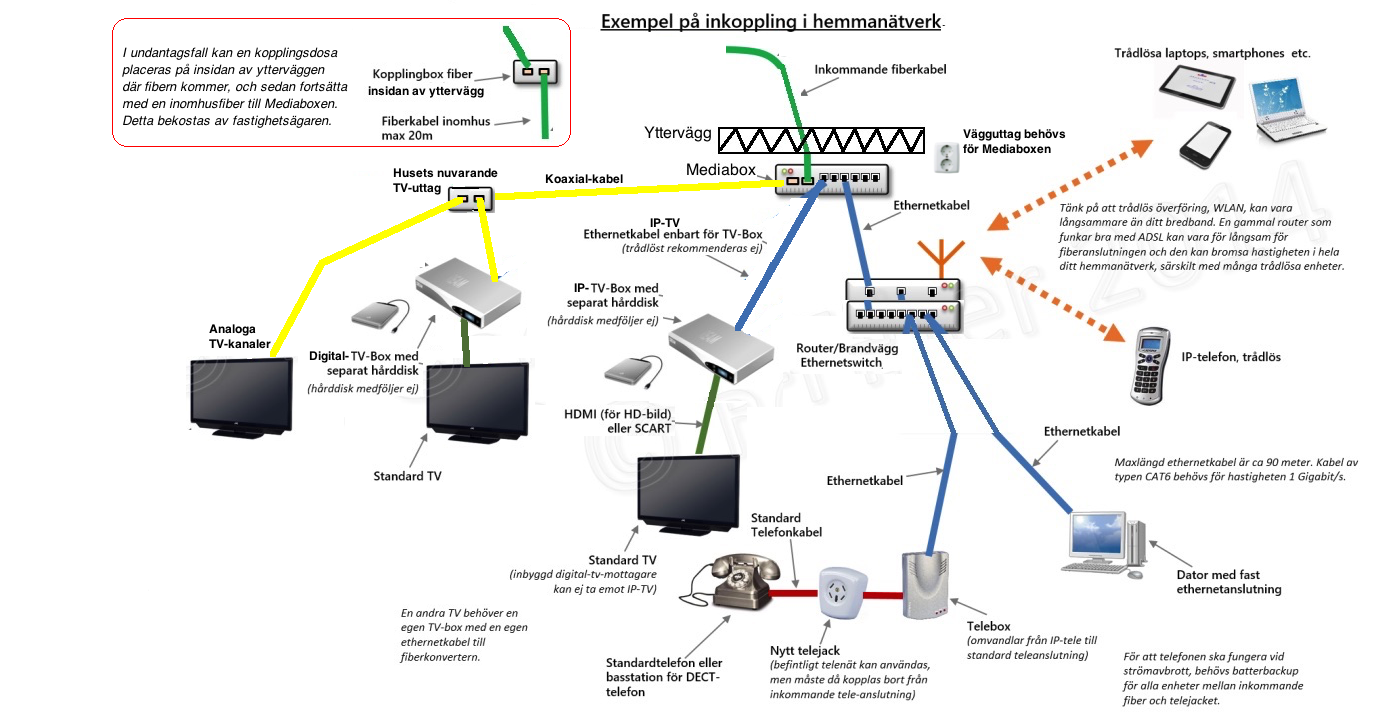 inkoppling av fiber i villa
